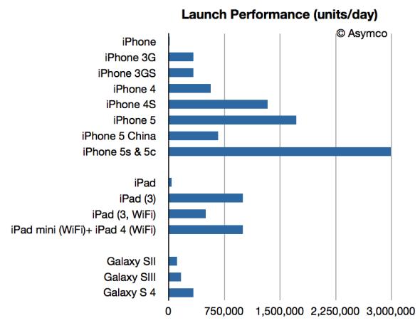 苹果和三星首发销售量对比图